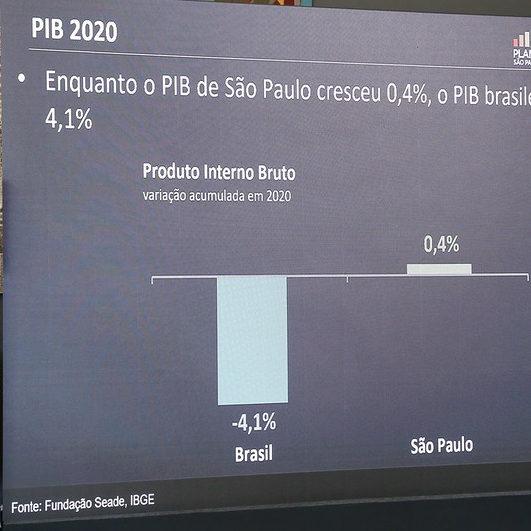 SP registra aumento de 0,4% no PIB em 2020